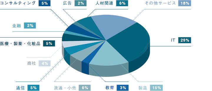 業界別内訳 円グラフ