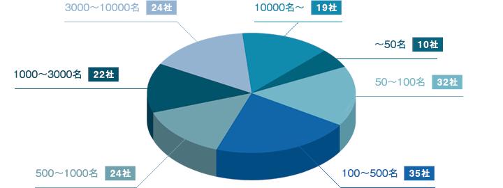 従業員数内訳 円グラフ